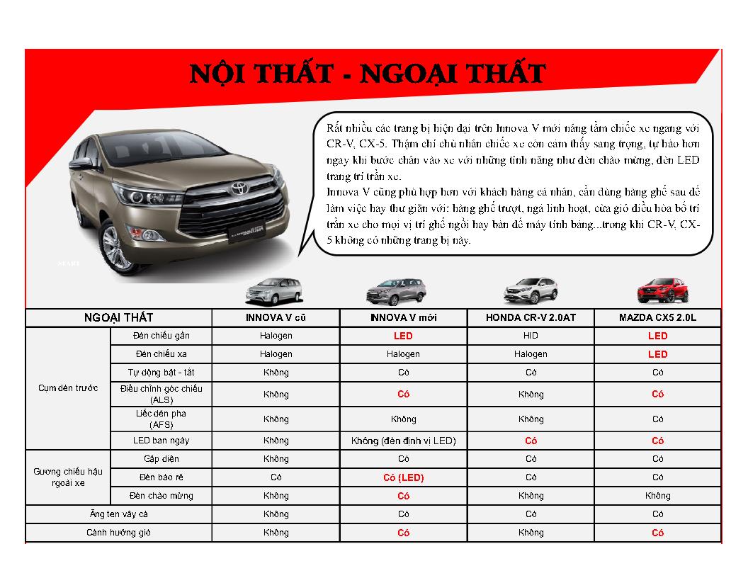 %2528Infographic%2529%2BInnova%2BV%2B2016%2B %2BVN Page6 - [Infographic] So sánh Toyota Innova 2.0V với Mazda CX-5 2.0 và Honda CR-V 2.0AT