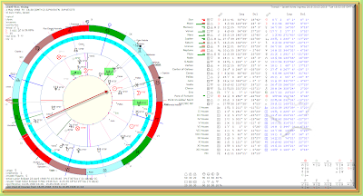 Israel  chart with Aries ingress 2018