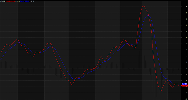 The Perfect MACD Lines With Histogram