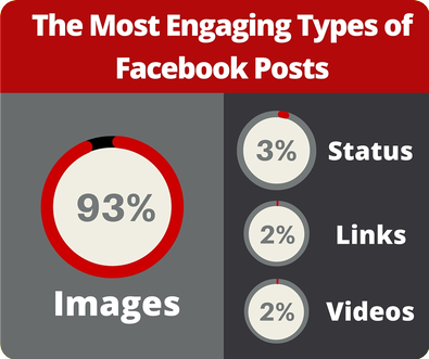 The Most Engaging Types Of Facebook Posts