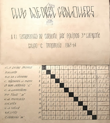 Clasificación final del Campeonato Catalunya por equipos 3ª categoría de 1963