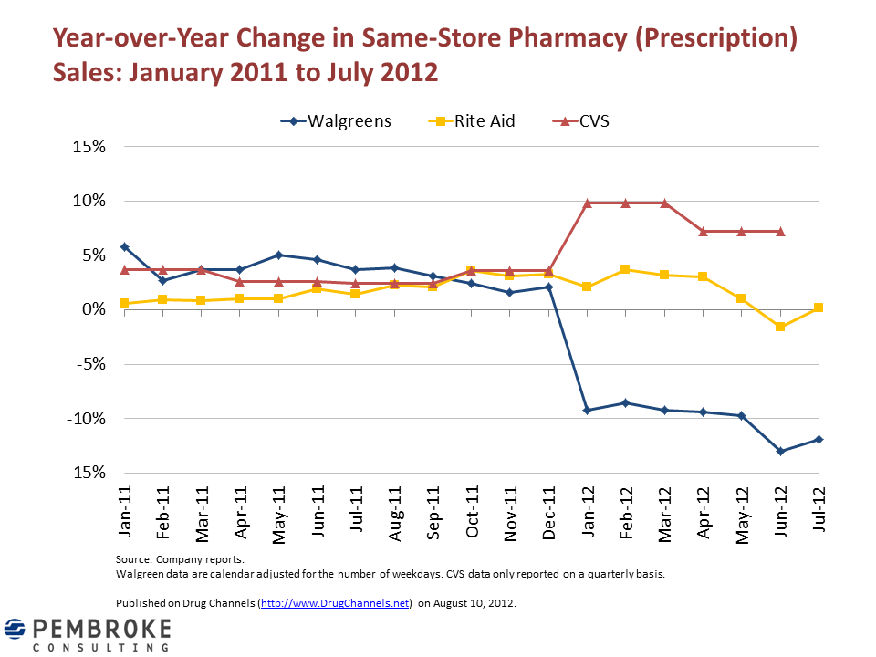 drug channels how cvs plans to woo walgreen s ex customers