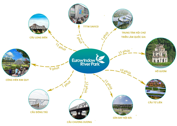 Liên kết vùng dự án EuroWindow River Park