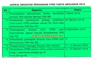 Tes CPNS Formasi Umum Kemenag tahun 2016