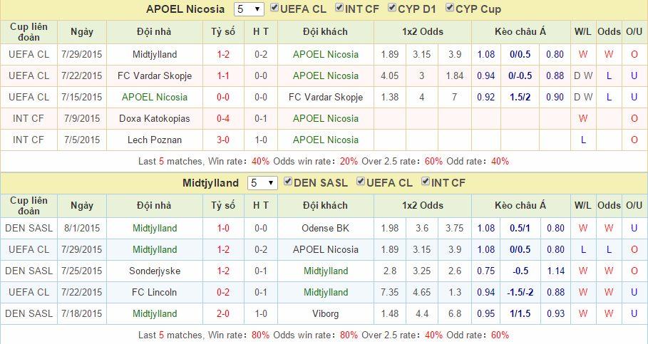 APOEL Nicosia vs Midtjylland cách vào 12bet