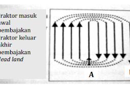 Pola - Pola dalam Pengelolaan Tanah