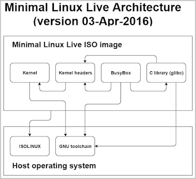 Minimal Linux Live - component architecture in version 03-Apr-2016