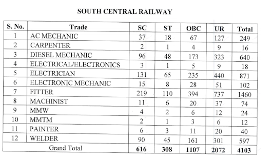South Central Railway 4103 Apprentice Recruitment 2018