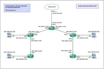 Tutorial Konfigurasi Static Routing di Router Mikrotik (Studi Kasus 3)