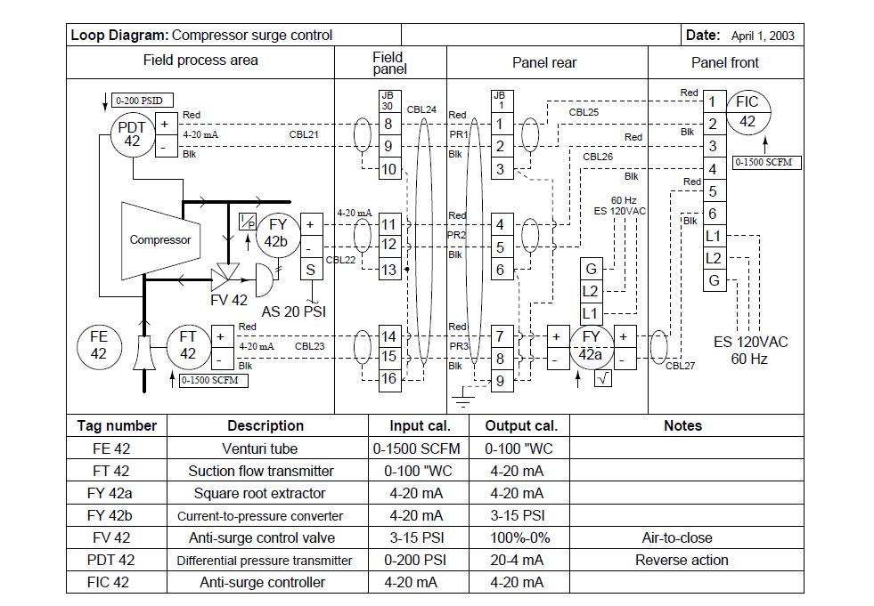 Industrial Instrumentation: Loop Diagrams