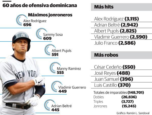 Solo los Yanquis han pegado más HR en la historia que dominicanos en 60 años