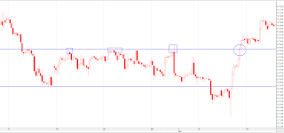 support resistance chart 2