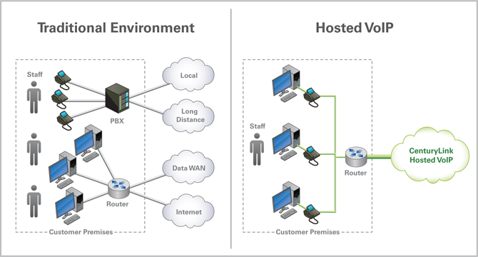 Traditional vs hosted VOIP