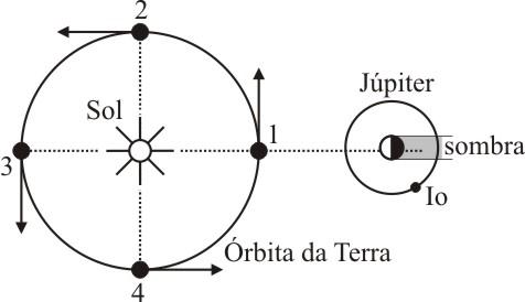 Determinação da velocidade da luz