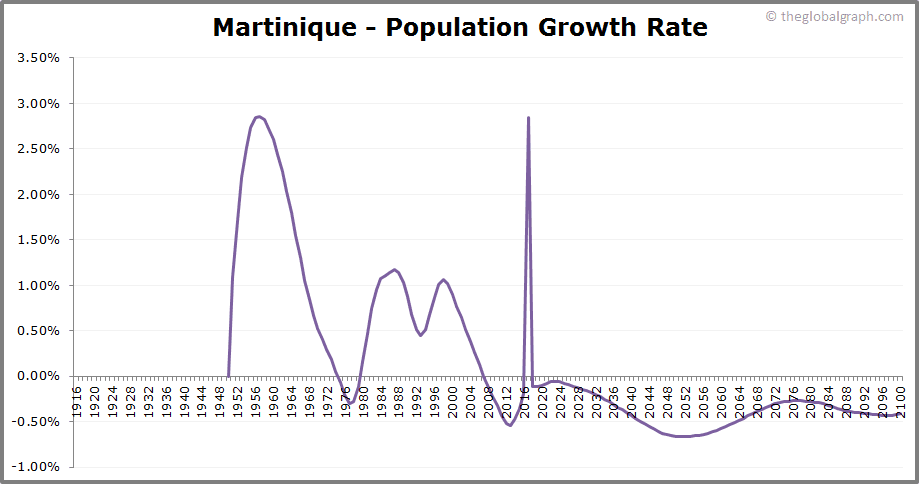 Martinique  Population Growth Rate