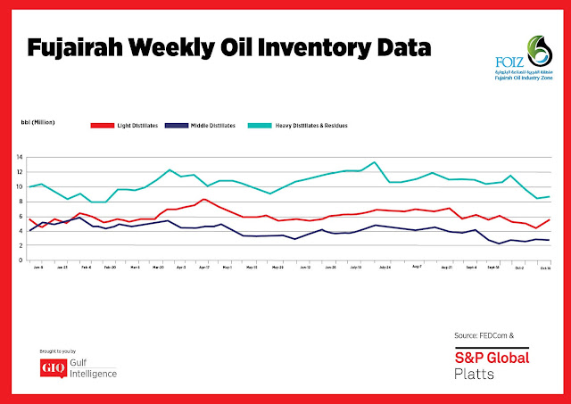 Chart Attribute: Fujairah Weekly Oil Inventory Data (Jan 9 - Oct 16, 2017) / Source: The Gulf Intelligence