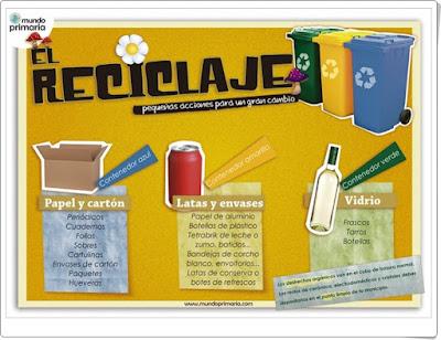 http://www.mundoprimaria.com/wp-content/uploads/2015/05/El-reciclaje-1024x742.png