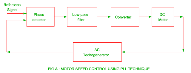 motor speed control using pll technique