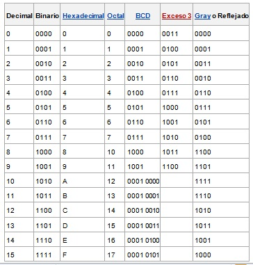 Calculo de binario a hexadecimal