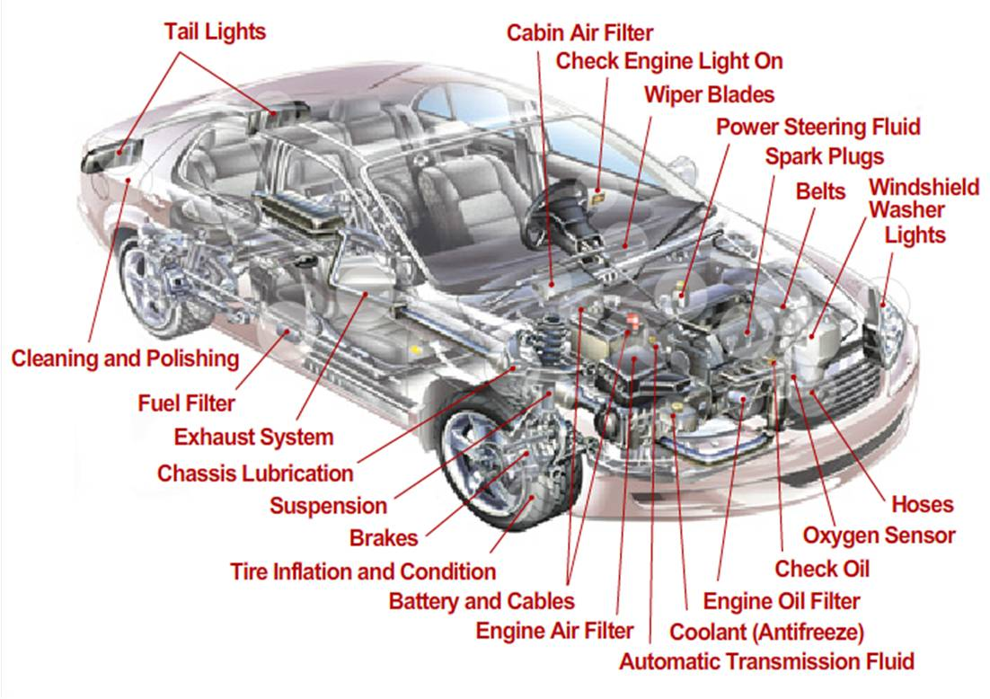 Were is my diagnostics port : Vehicle layout and design - Body ...