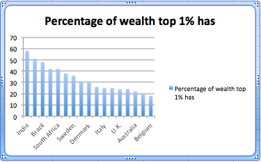 american wealth distribution in youtube channel politizanes wealth inequality in america First, they asked americans what their ideal distribution of wealth would be  a  youtube user named politizane, however, made a.