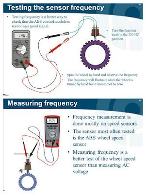 Sensor Rem ABS Mobil