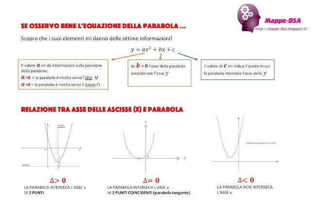 mappedsa mappa mappe scuola dsa dislessia disturbi specifici apprendimento misure compensative mappa concettuale schema matematica superiori algebra parabola geometria