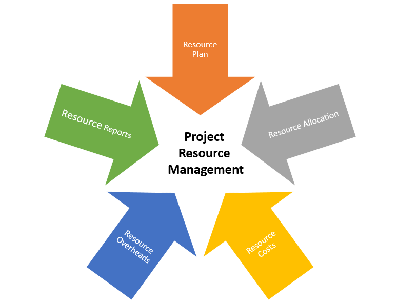 project resource management This white paper is part of our 'from the trenches' collection it describes challenges in different aspects of resource management and provides suggestions on.