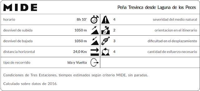 MIDE Peña Trevinca
