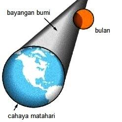 MENJAWAB FLAT EARTH 101, MENGUNGKAP KEBOHONGAN PROPAGANDA BUMI DATAR - Part 3
