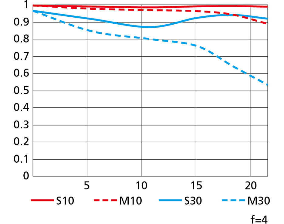MTF-график объектива Nikon Nikkor Z 14-30mm f/4 S