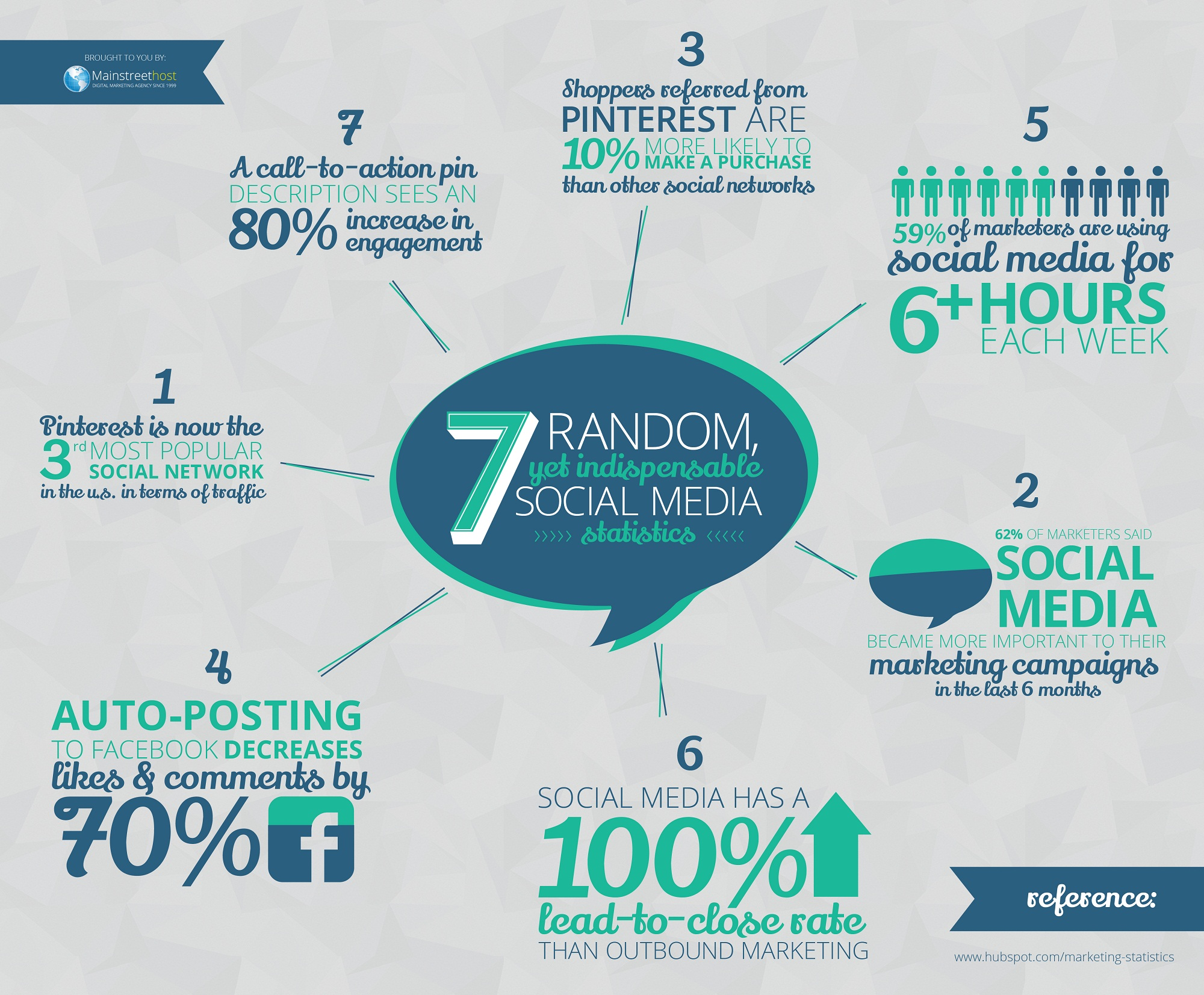 7 Most Amazing #SocialMedia Marketing Facts - #infographic #pinterest #facebook