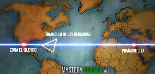 La Zona del Silencio es frecuentemente comparada con el Triángulo de las Bermudas, con las Pirámides Egipcias, las Ciudades Sagradas del Tibet, Cabo Cañaveral, todas localizándose entre los paralelos 26 y 28.