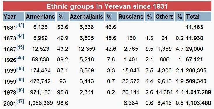 Armenian Ethnic Groups 99