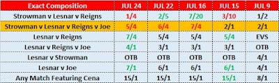 SummerSlam 2017 Main Event Match Betting Odds