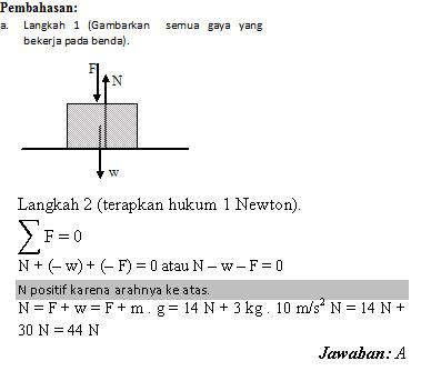 Contoh Soal Hukum Newton 1 2 3 Dan Pembahasannya Smp Soal Soal