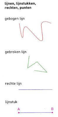 Afbeeldingsresultaat voor soorten lijnen