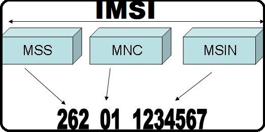 How to Hack Mobile Call from IMSI Catcher | Intercept mobile