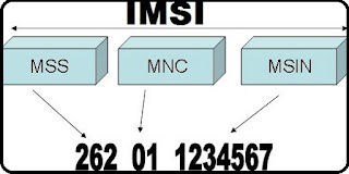 Hack Mobile Call 2019, IMSI Catcher, call tapping