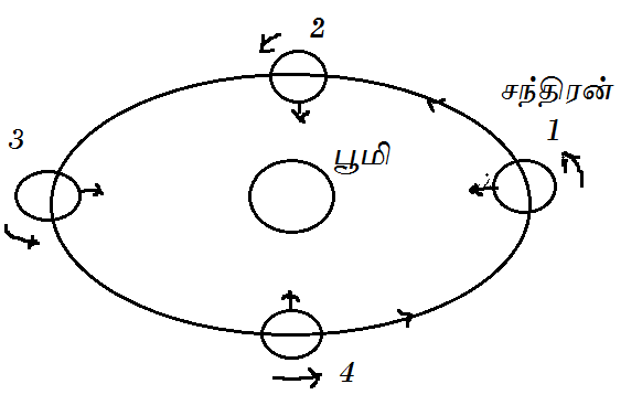 பொது அறிவு - அறிவியல் விளக்கம் (தொடர்) Moon%2Borbital%2Bmotion%2Baug%2B2014