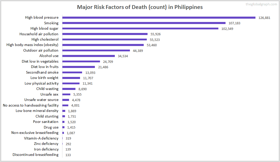 Major Cause of Deaths in Philippines (and it's count)