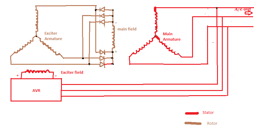 How does brushless alternator works with diagram marinesite and then changes the exciter field current avr having diodes which converts ac into dc for exciter field 3 phase brushless alternator circuit diagram swarovskicordoba Images