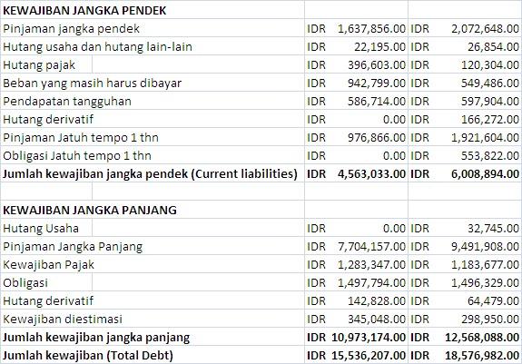 Analisa Ratio Laporan Keuangan Pt Xl Axiata Tbk Gazelsyahnandia