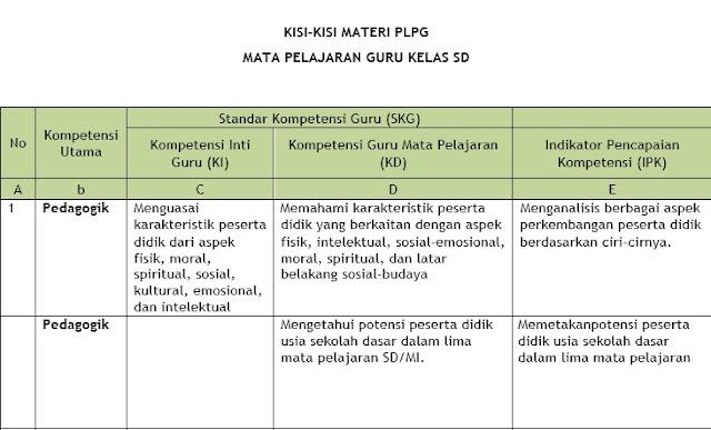 Kisi Kisi Materi PLPG Tahun 2017 Mapel Guru Kelas SD
