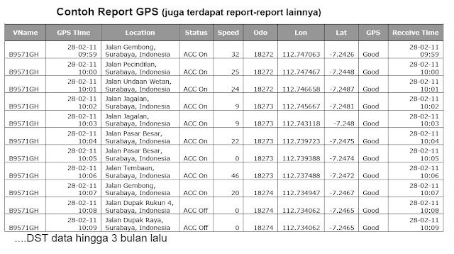 data histori gps