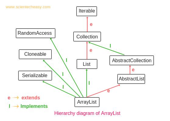 Arraylist in Java, Java Arraylist, ArrayList implementation in java, Arraylist in java example, ArrayList's methods, Arraylist programs in java.