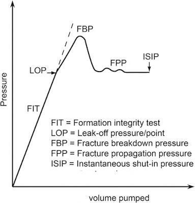 Grafic calitativ al FIT