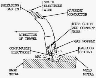 proses pengelasan gmaw