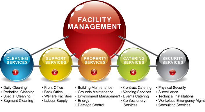 it applications in facilities management Facility management coverage relating to information securityfacilities management, maintenance, facility, building for facility management professionals from building operating management and facility maintenance decisions magazines.