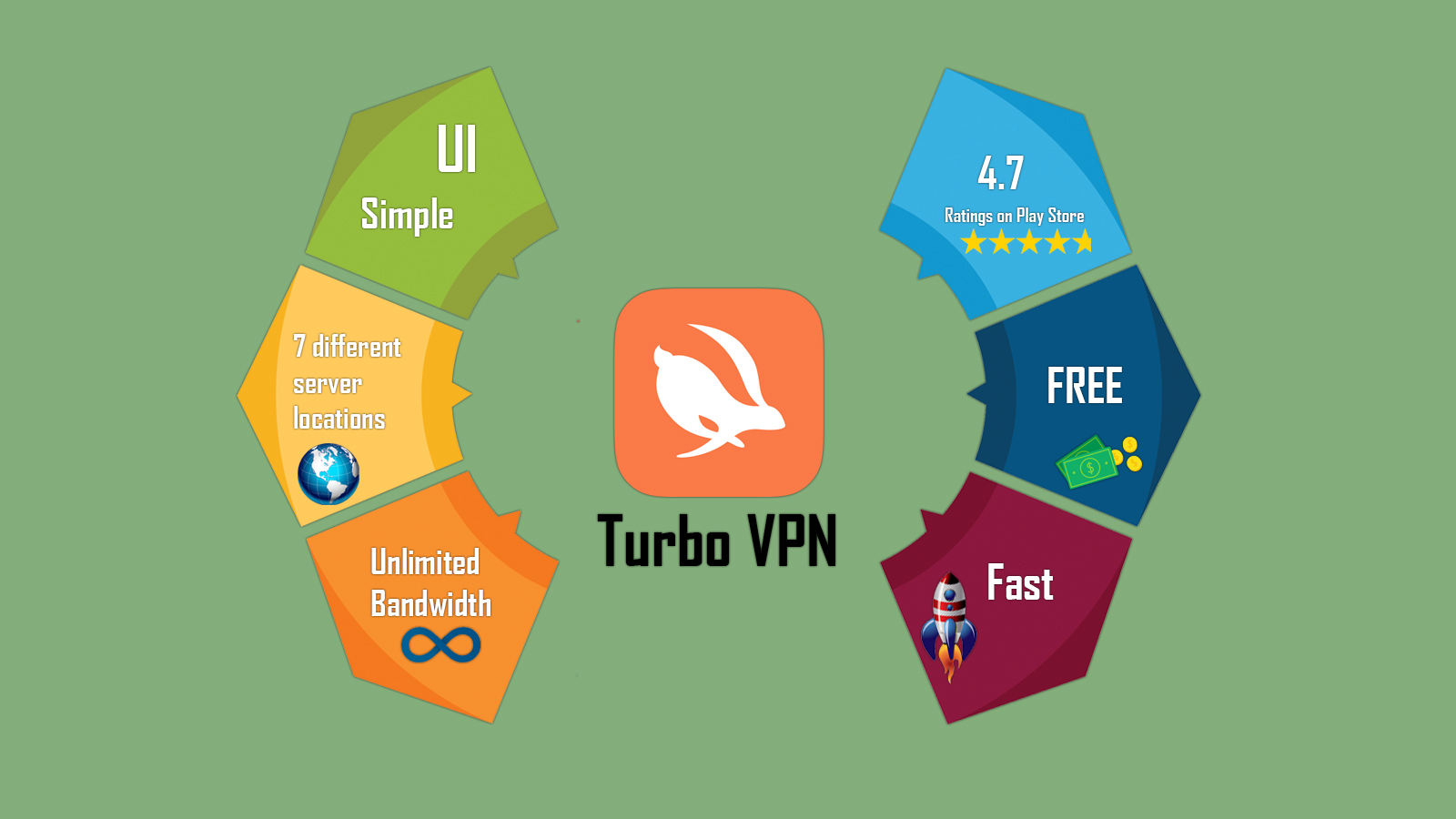 Turbo VPN – Unlimited Free VPN Infographic